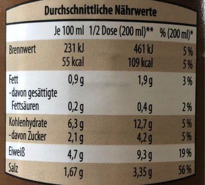 Gulaschsuppe - Informations nutritionnelles