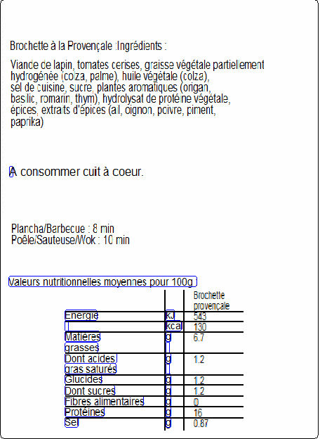 3 Brochettes de filets de lapin à la provençale - Nutrition facts