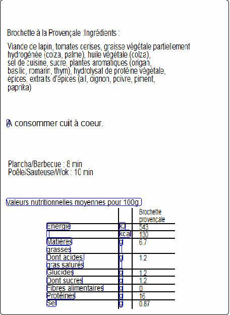 3 Brochettes de filets de lapin à la provencale - Nutrition facts