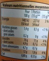 Chapelure - Voedingswaarden