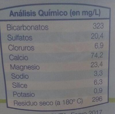 Agua mineral natural manantial fuentelajara - Información nutricional - es