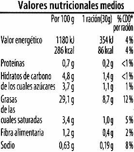 Bruschetta con pimiento - Voedigswaarden