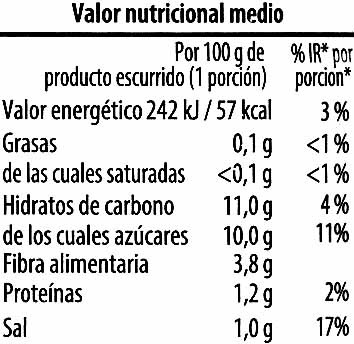 Col lombarda en tiras - DESCATALOGADO - Voedingswaarden