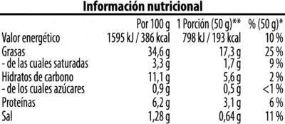 Hummus - Informations nutritionnelles