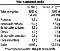 Pensé ecológico - Nutrition facts