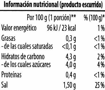 Pepinillos y cebollitas - Información nutricional