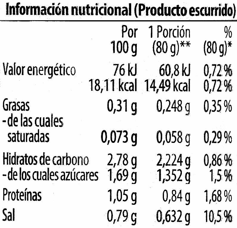 Espárragos blancos enteros 8/12 muy grueso - Información nutricional
