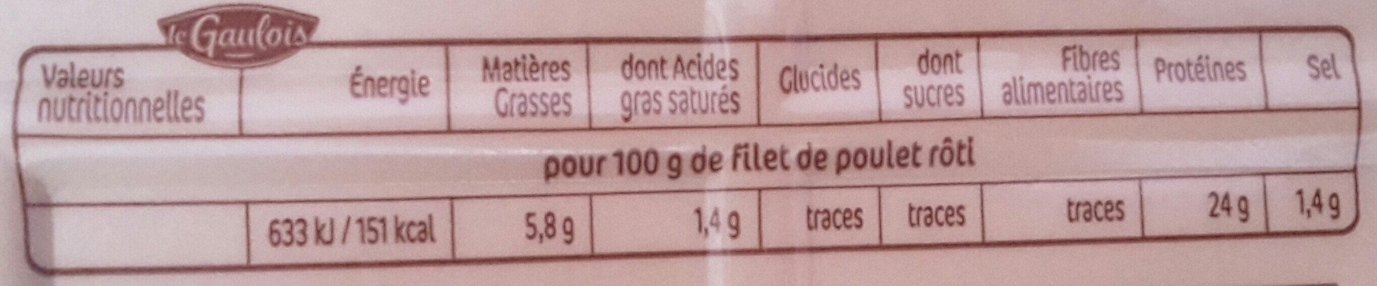 Filet de poulet roti - Informations nutritionnelles