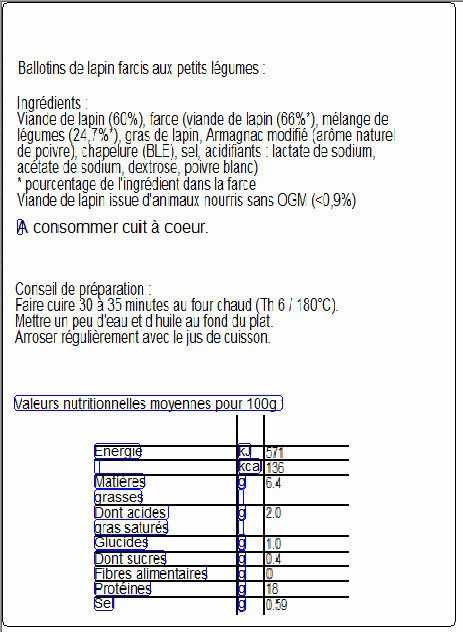 Lapin - Nutrition facts