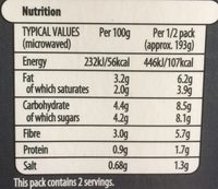 Mashed Carrot & Parsnip - Nutrition facts