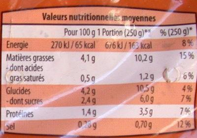 Légumes grillés - Informations nutritionnelles