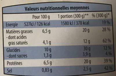 Parmentier de poisson - Nutrition facts