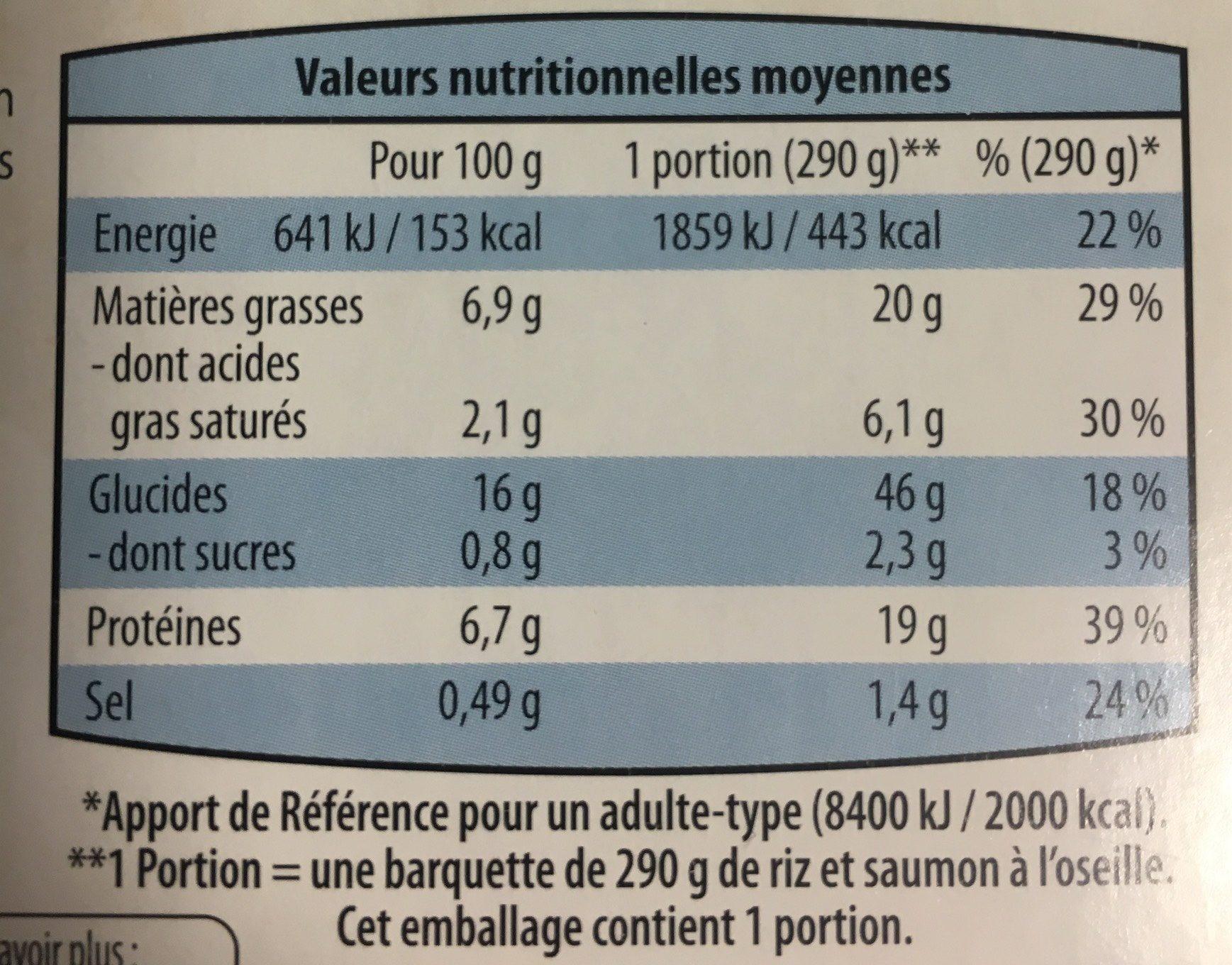 Colin d'Alaska sauce citron - Nutrition facts