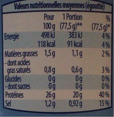Thon au Naturel - Informations nutritionnelles - fr