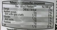 Concombres sauce au fromage blanc - Nutrition facts