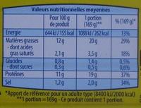 Filets de Maquereaux (Sauce Moutarde) - Nutrition facts
