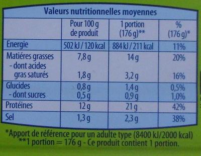 Filets de Maquereaux (Marinés au vin blanc et aux aromates) - Nutrition facts