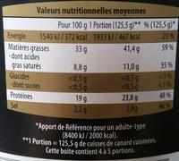Cuisses de canard - Informations nutritionnelles