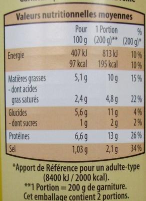 Garniture pour Bouchées à la Reine (2 Pers.) - Informations nutritionnelles