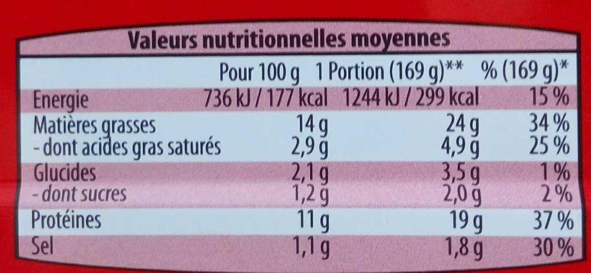Filets de Maquereaux (à la sauce Tomate et au Basilic) - Nutrition facts