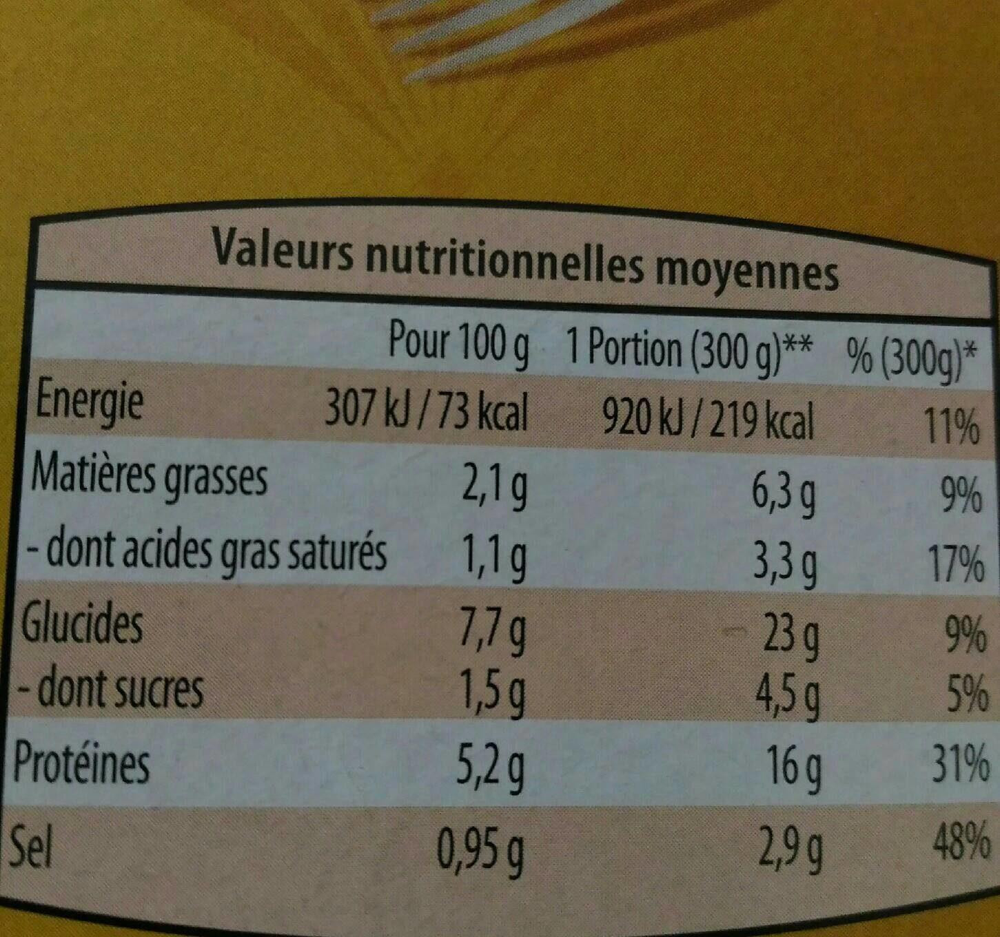 Lapin sauce chasseur - Informations nutritionnelles