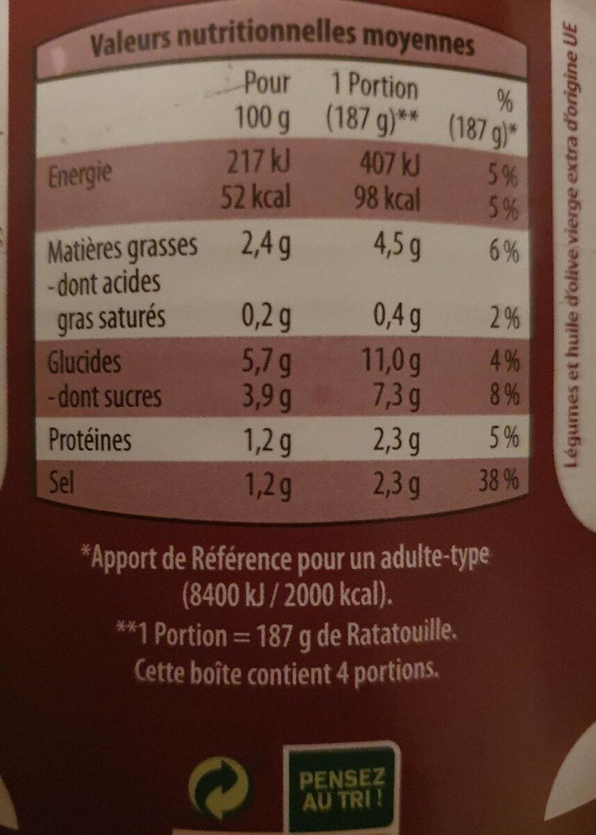 Ratatouille - Informations nutritionnelles - fr