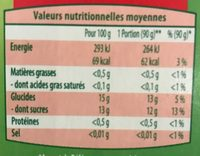 Compote gourde Pomme Framboise - Nutrition facts