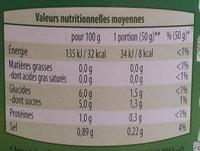 Oignons blancs au vinaigre - Informations nutritionnelles