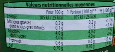 Cornichons croquants aigre doux - Informations nutritionnelles