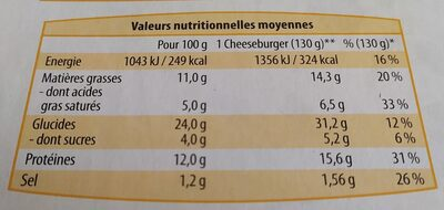 6 cheeseburgers - Nutrition facts