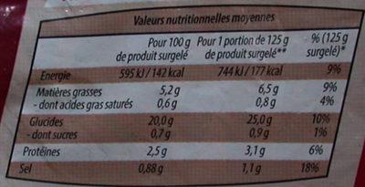 Potato Wedges - Informations nutritionnelles