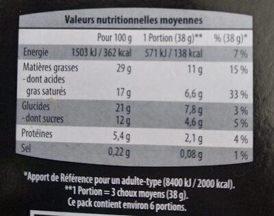 Petit choux à la crème environ 18 pièces - Valori nutrizionali - fr
