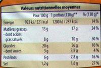 Bûchettes au Fromage - Nutrition facts - fr