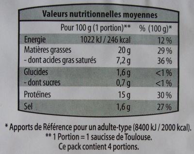 saucisse de toulouse - Nutrition facts