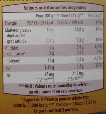 Boudins Noirs, Aux Oignons - Informations nutritionnelles - fr