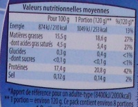 Cuisses de Poulet découpées Nature - Nutrition facts