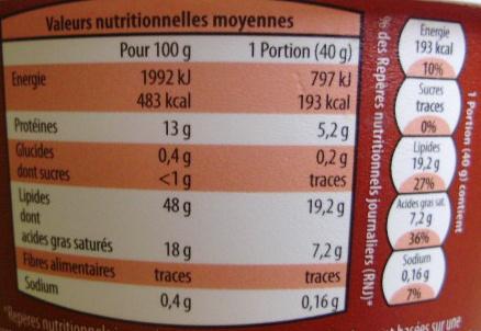 Rillettes de Porc - Voedingswaarden