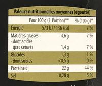 Civet de sanglier OU Civet de cerf - Informations nutritionnelles