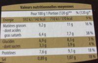 Cassolettes de volaile et Riz de Veai - Informations nutritionnelles - fr
