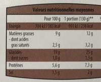 Rostïs façon montagnard - Informations nutritionnelles