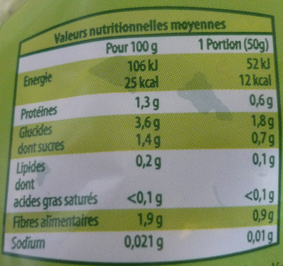 Salade gourmande (3/4 personnes) - Informations nutritionnelles