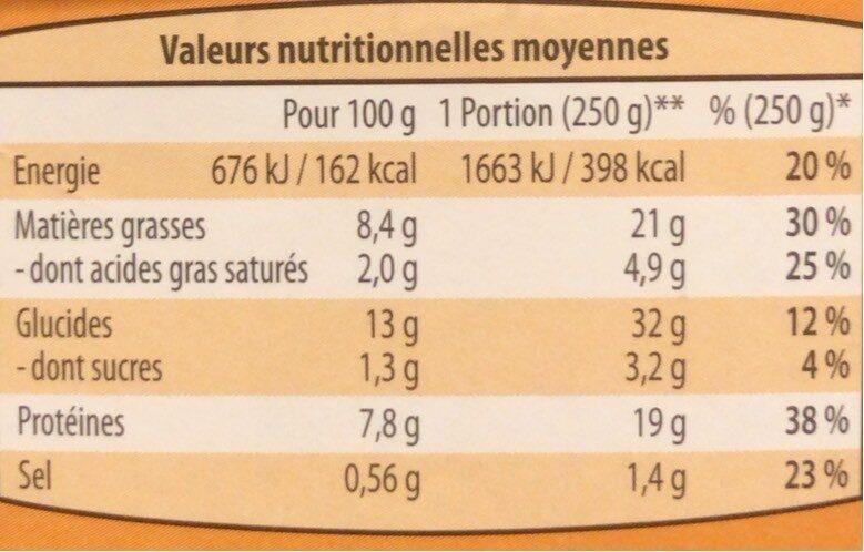 Ma salade composée caesar - Informations nutritionnelles - fr