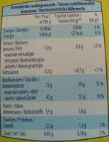 Pain d epice - Informations nutritionnelles - fr