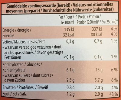 Menuto - Informations nutritionnelles