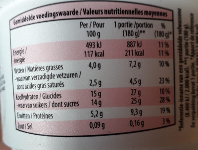 Pomme cannelle - Informations nutritionnelles