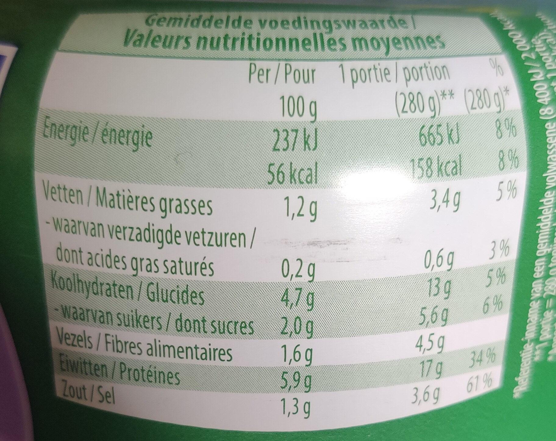 Salade de thon à l américaine - Informations nutritionnelles