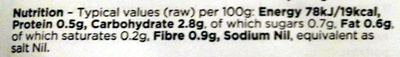 British Chicory - Nutrition facts