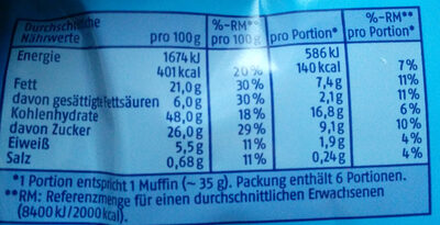 Mini Muffins - Choclate - Nutrition facts