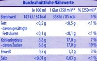 Fliederbeersaft - Voedingswaarden
