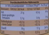 Thunfisch - Nährwertangaben